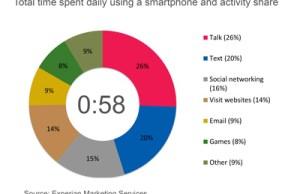 temps total journalier d'utilisation de son smartphone