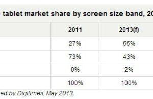 prévision vente de tablettes par taille écran