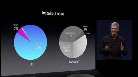 fragmentation des versions installées iOS contre Android