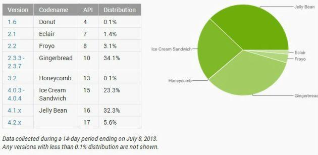 répartition des versions Android dans le parc de smartphones activés