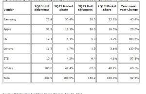 classement des constructeurs de smartphones sur le second trimestre 2013