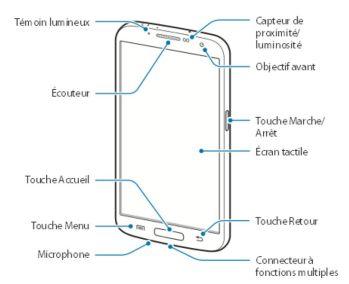 schéma avec les différentes fonctions du Galaxy Mega (face)