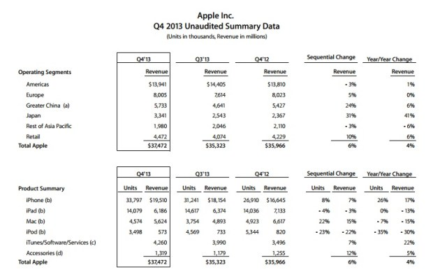 Apple-Q3-2013