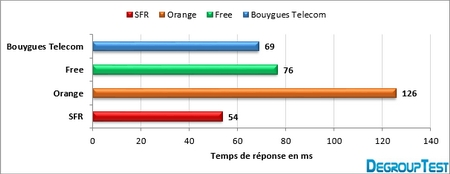 barometre-4g-2013-ping-degrouptest