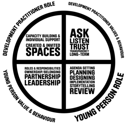 youth-engagement-bullsey