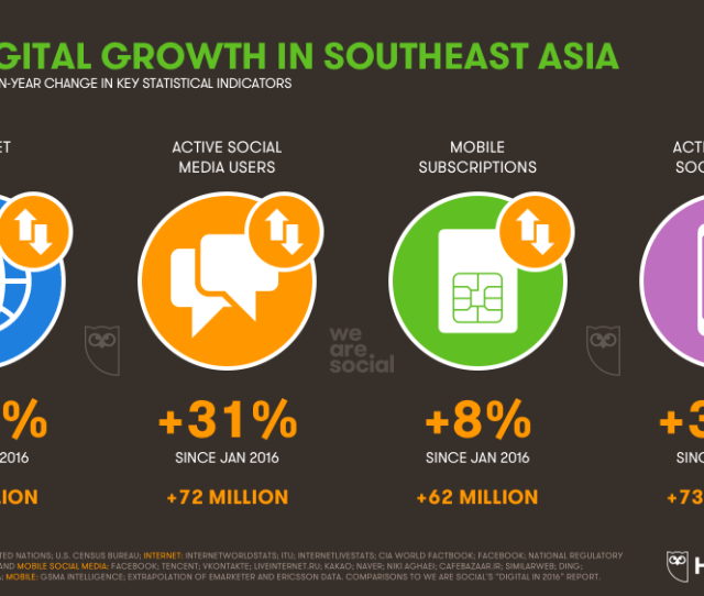 All Key Digital Indicators Grew At An Impressive Rate Across Southeast Asia Over The Past Year With Mobile Social Media Use In Particular Posting Some Very