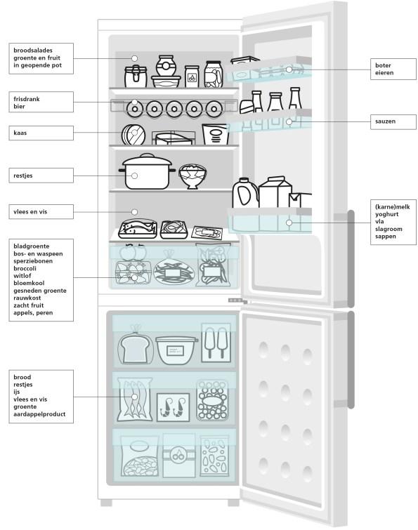 Bewaartips voedsel koelkast