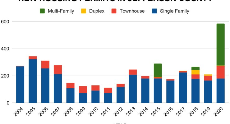 A graph showing a sharp increase in housing permits issued in Jefferson County in 2020 compared to the previous 15 years.