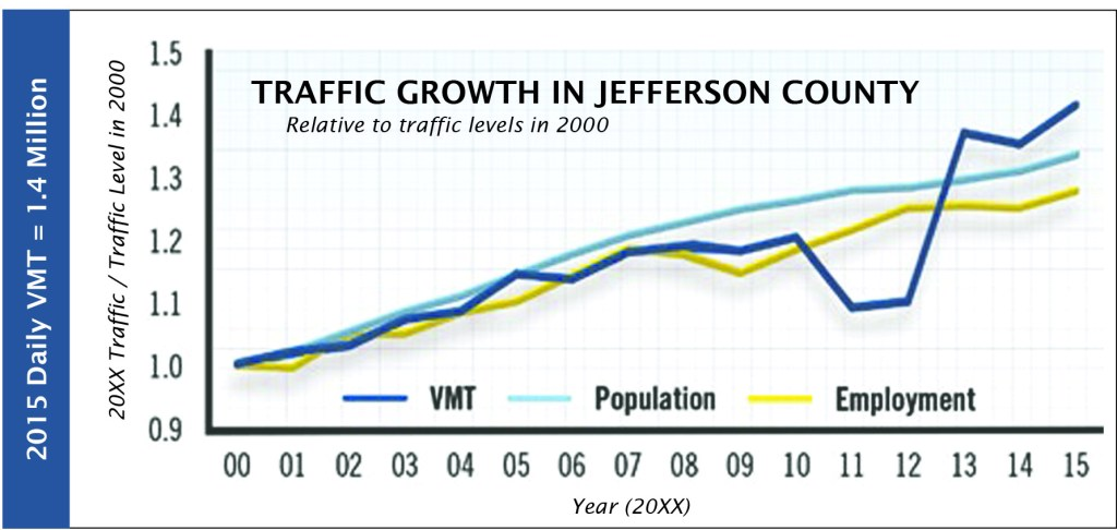 Line graph showing how traffic in Jefferson County WV has steadily increased in 2000 in line with population and economic growth in the region.