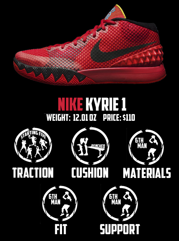 8058658d8f0b Nike Kyrie 1 Performance Review - WearTesters