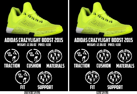 58b6dc27f9bf adidas CrazyLight Boost 2015 Performance Review - WearTesters