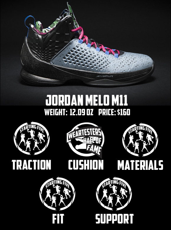 bb4600347a0d Top 10 Performance Basketball Shoes of 2015 So Far Score 1 - WearTesters
