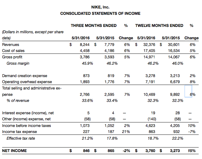 936a4234149f nike fiscal results 2016 q4 fourth quarter full year 01 ...