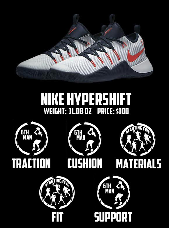 new styles 49a33 2fd39 ... Nike Hypershift Performance Review Score