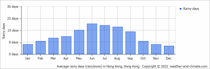 Climate and average monthly weather in Hong Kong. Hong Kong