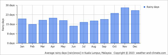 Average rainy days (rain/snow) in Kuala Lumpur, Malaysia