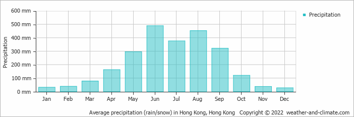 Average precipitation (rain/snow) in Hong Kong, Hong Kong