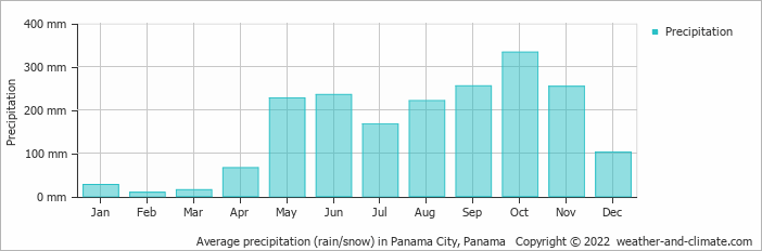 Average precipitation (rain/snow) in Panama City, Panama