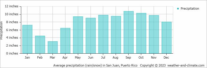 Temperatures Puerto Rico Month