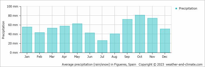 Average precipitation (rain/snow) in Figueres, Spain