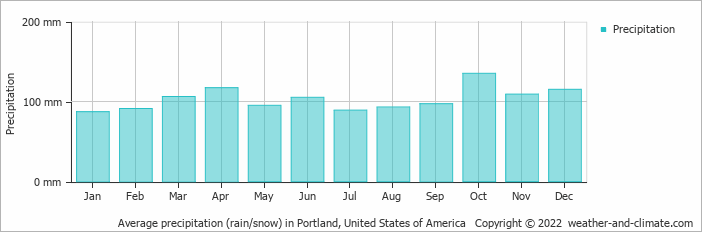 Average precipitation (rain/snow) in Scarborough, United States of America