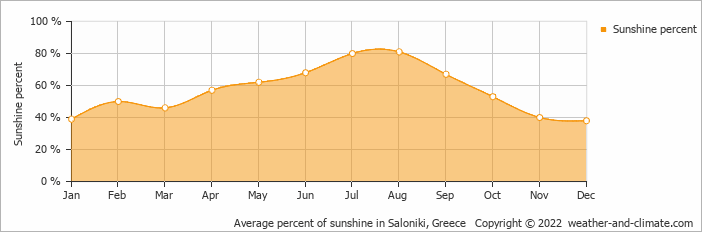 Average percent of sunshine in Nea Potidaea, Greece