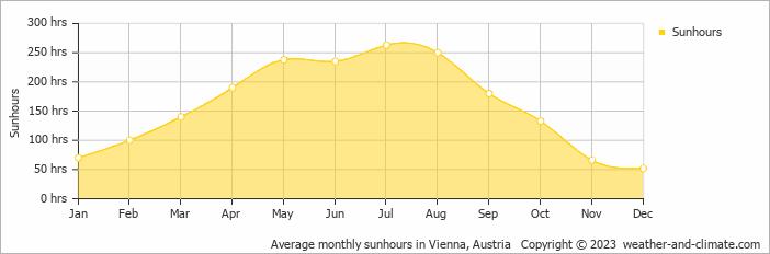 Average monthly sunhours in Vienna, Austria