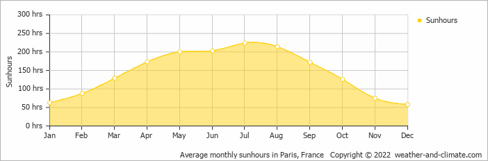 Average monthly sunhours in Paris, France