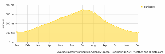 Average monthly sunhours in Nea Potidaea, Greece
