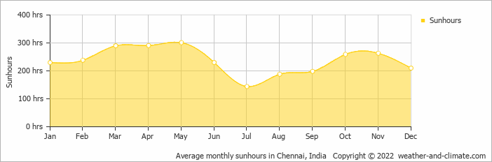 Average monthly sunhours in Chennai, India