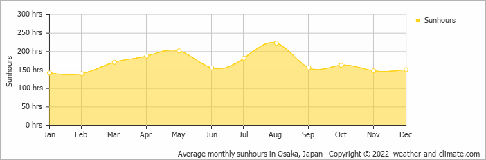 Average monthly sunhours in Osaka, Japan