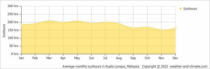 Average monthly sunhours in Kuala Lumpur, Malaysia
