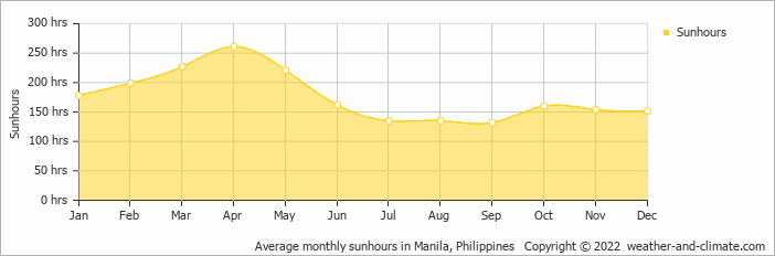 Average monthly sunhours in Manila, Philippines