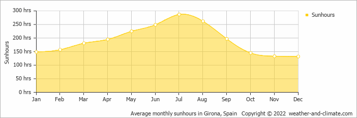 Average monthly sunhours in Figueres, Spain