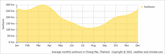 Average monthly sunhours in Chiang Mai, Thailand