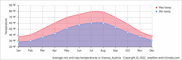 Average min and max temperatures in Vienna, Austria