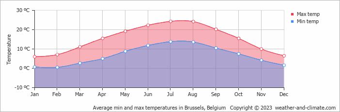Average min and max temperatures in Brussels, Belgium