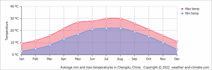 Average min and max temperatures in Chengdu, China