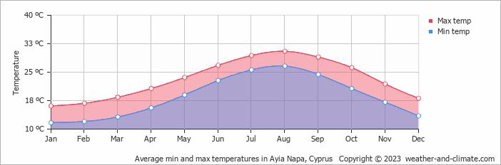 Average min and max temperatures in Ayia Napa, Cyprus