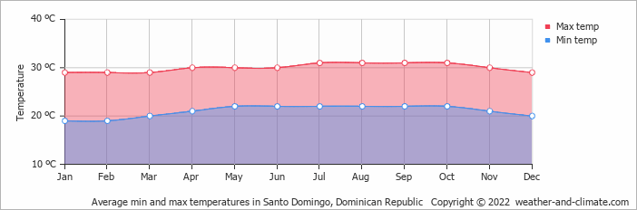 Risultati immagini per republica dominicana seasons temperatures