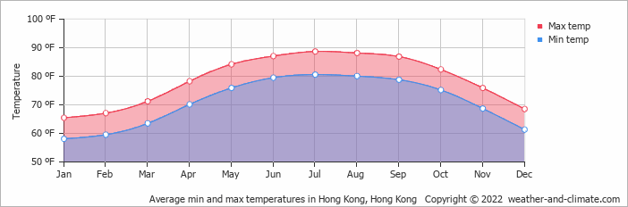 Average monthly temperature in Hong Kong. Hong Kong (fahrenheit)