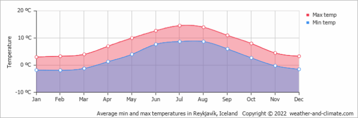 Average min and max temperatures in Reykjavík, Iceland