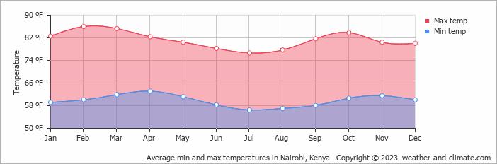 Average min and max temperatures in Nairobi, Kenya
