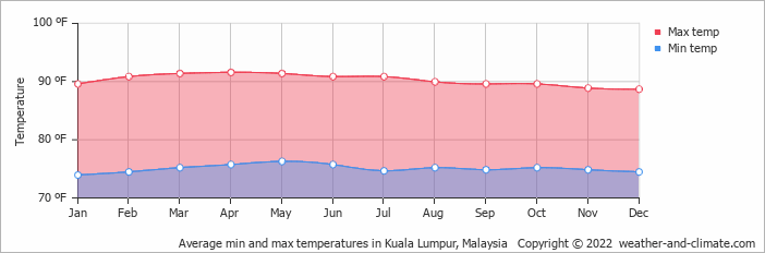 Average min and max temperatures in Kuala Lumpur, Malaysia