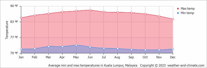 Average min and max temperatures in Kuala Lumpur, Malaysia