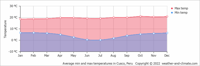 Average min and max temperatures in Machupicchu, Peru
