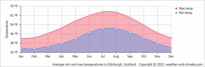 Average min and max temperatures in Edinburgh, Scotland