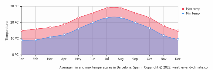 Average min and max temperatures in Barcelona, Spain