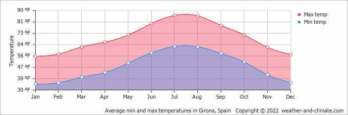 Average min and max temperatures in Figueres, Spain