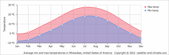 Average min and max temperatures in Milwaukee, United States of America